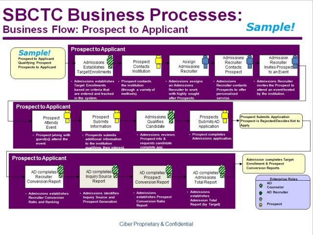 SAMPLE Ciber business process diagram